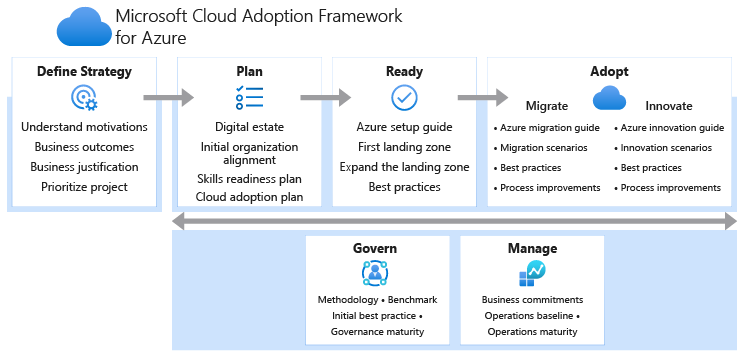 azure cloud adoption